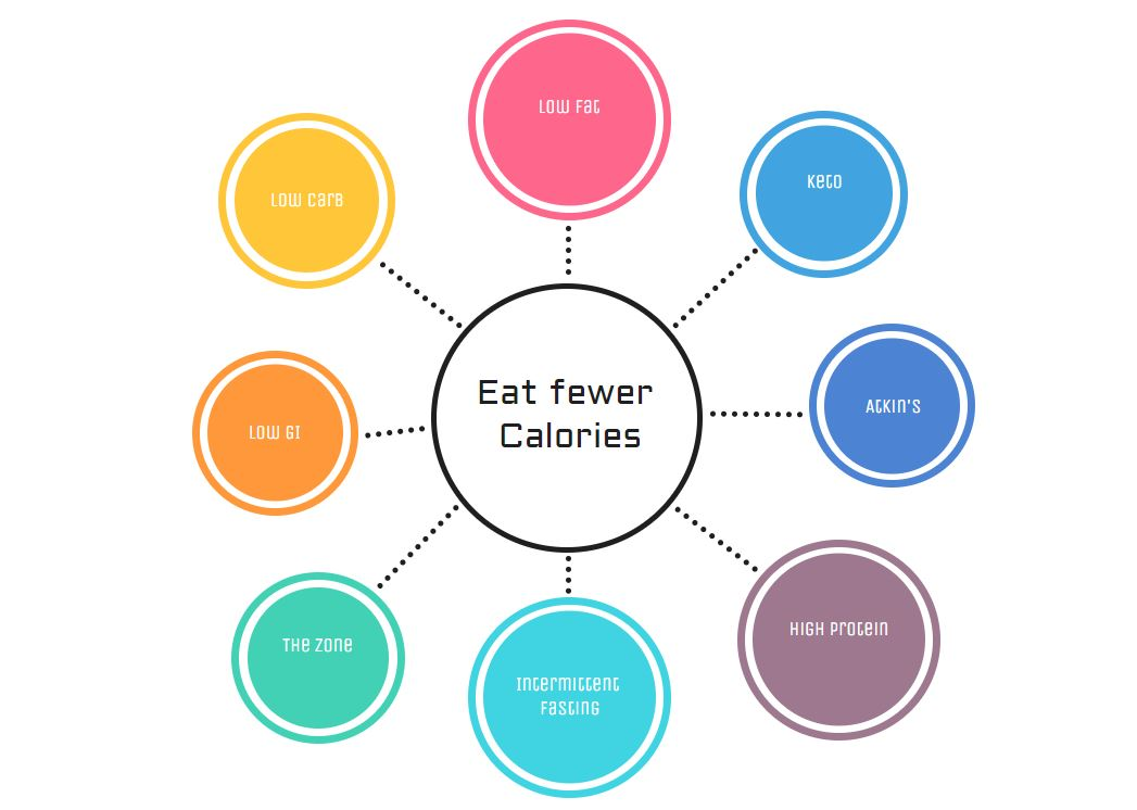 lose weight eat less