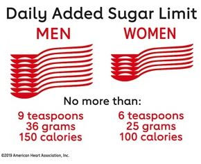 daily limit of sugar