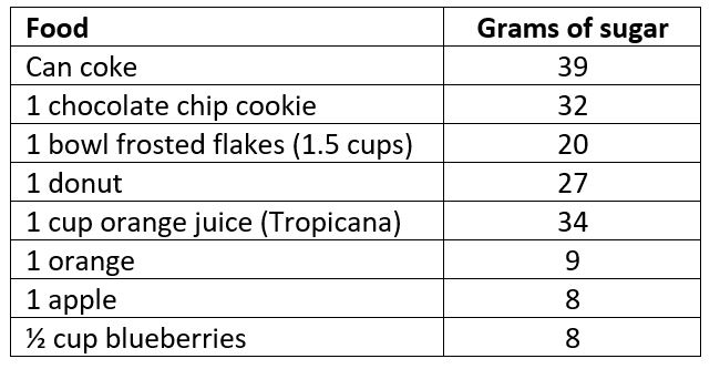 added sugar vs natural sugar examples
